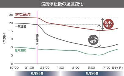 暖房停止後の温度変化
