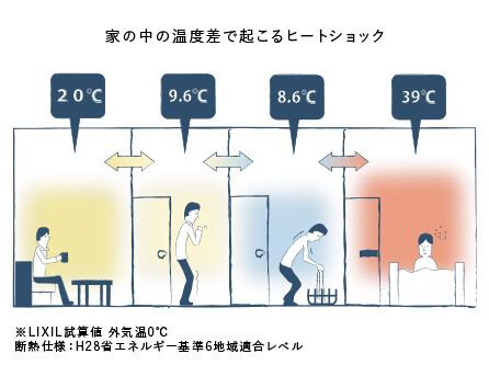 家の中の温度差で起こるヒートショック