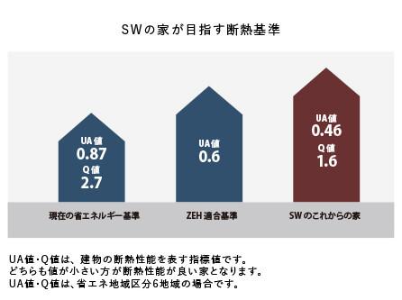 SWの家が目指す断熱基準