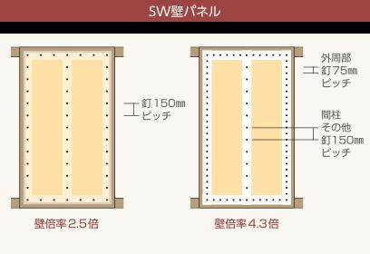 SW壁パネル