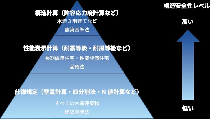 耐震等級3の設計 図