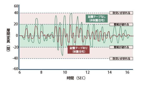 揺れのグラフ